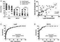 lppz induces high cellular responsiveness in tb patients